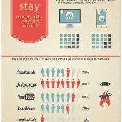 Internet: desktop and mobile