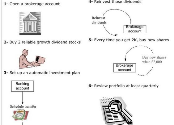 How to start a dividend portfolio with $5,000 « Intelligent Speculator - StumbleUpon