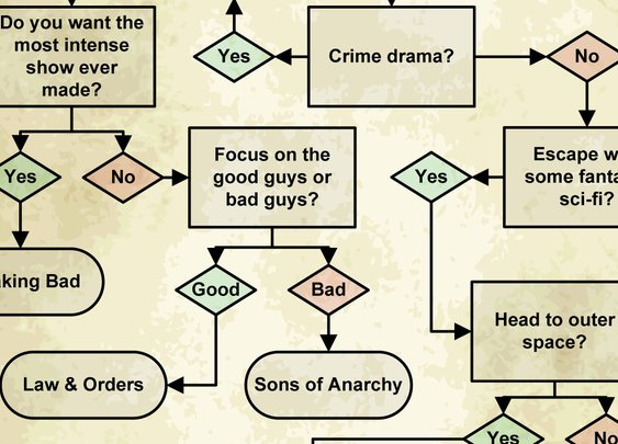 10 Weird and Wacky Flowcharts | Mental Floss