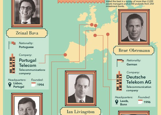 Infographic : How to Find the Right CEO | Top Executives | CEO Worldwide