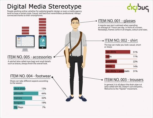 Digital Media Stereotype