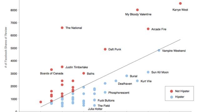 The most hipster bands around, as determined by science