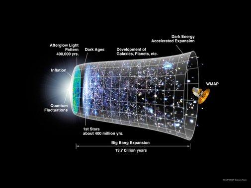 Major Discovery: 'Smoking Gun' for Universe's Incredible Big Bang Expansion Found