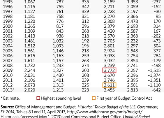Federal Spending by the Numbers 2013