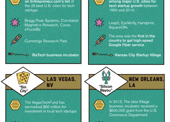 8 Up and Coming Tech Hubs in the US