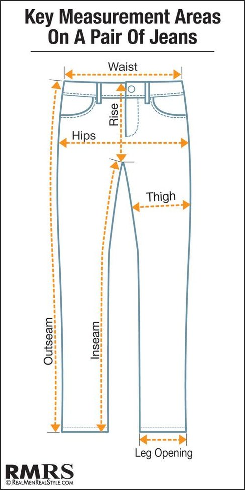 key measurement areas on a pair of jeans