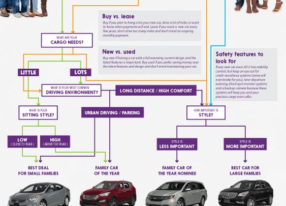 How do you find the right family car?