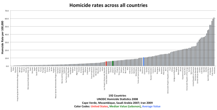 Comparing murder rates and gun ownership across countries - Crime Prevention Research Center