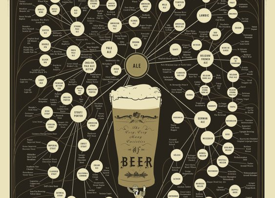 The Very Very Many Varieties of Beer Print by Popchartlab on Etsy