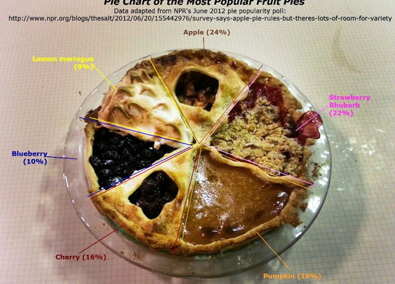 This Pie Chart Is Delicious And Statistically Sound : The Salt : NPR