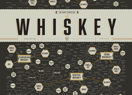 The Many Varieties of Whiskey by Pop Chart Lab, An Art Print Categorizing All the Major Varieties of Whiskey