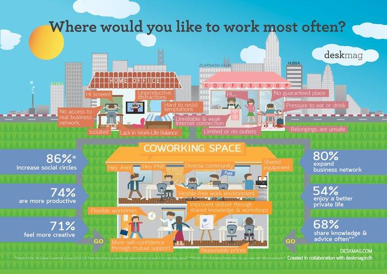 إختيار العمل من المنزل، العمل من المقاهي أو العمل ف مساحات عمل مشتركة.