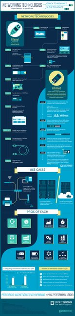 History of Networks from launch to cloud