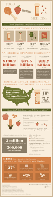 Food vs Medicine- change diet before taking meds