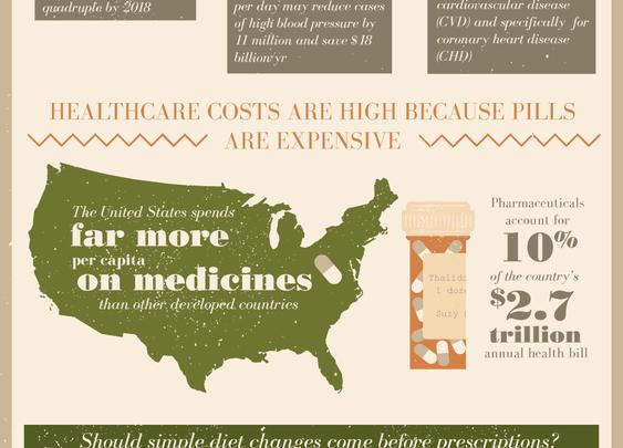 Food vs Medicine- change diet before taking meds