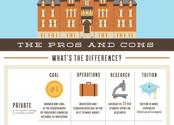 For-Profit vs. Public College: The Pros and Cons