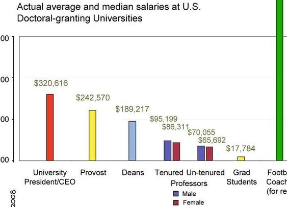 Best of PHD Comics :: Academic Salaries
