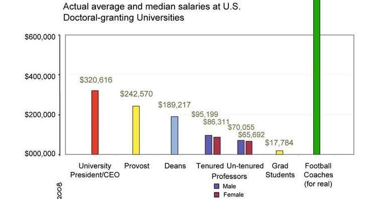 Best of PHD Comics :: Academic Salaries