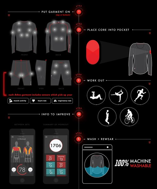 Athos - Wearable Technology for Fitness