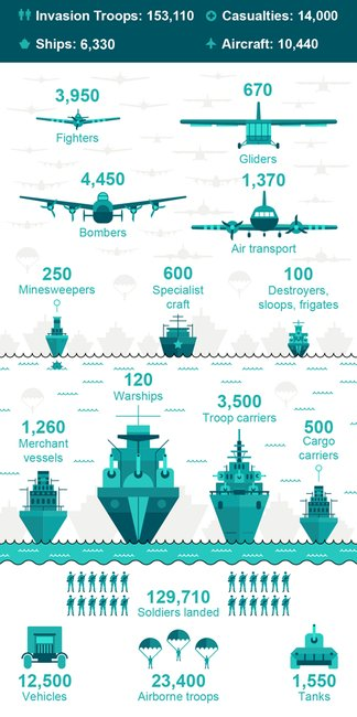 BBC iWonder - D-Day: How was the biggest ever seaborne invasion launched?