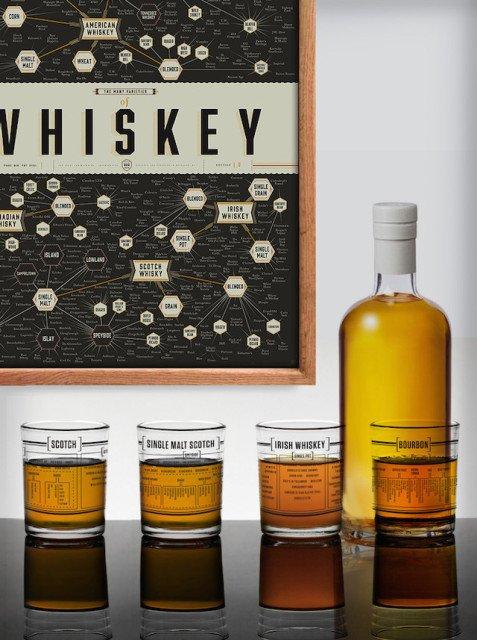 Whiskey Glasses That Explain The Taxonomy of Spirits
