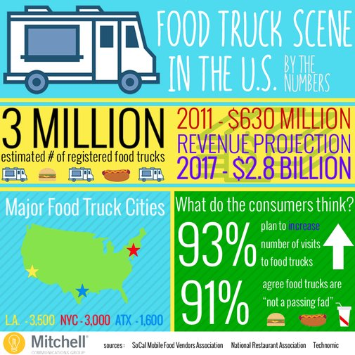 Is the Food Truck Scene Becoming the Modern-Day Picnic?