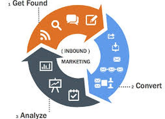 Fact: Inbound Marketing Increases Lead Generation