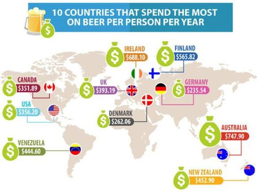 The 10 Countries That Spend the Most per Person on Beer