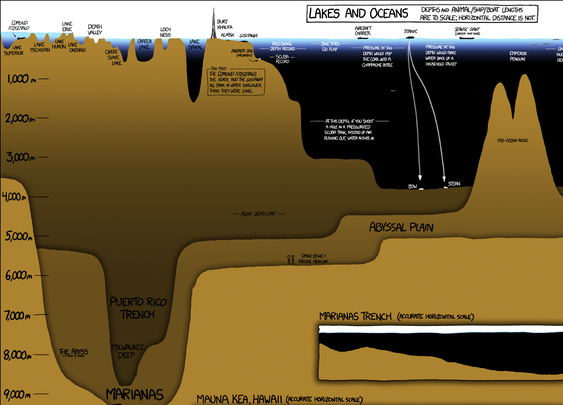 Infographic Shows Incredible Depth Of Earth's Oceans - Business Insider