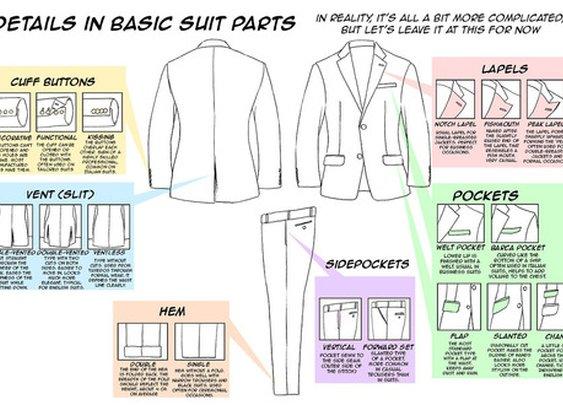 Suit Jacket 101