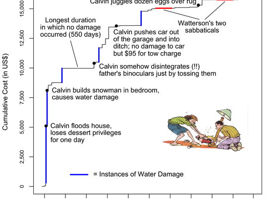 How much damage can a 6 year-old possibly do? An analysis of the cost of raising a child like Calvin from Calvin and Hobbes
