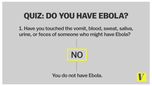 Quick quiz to determine if you have the Ebola virus