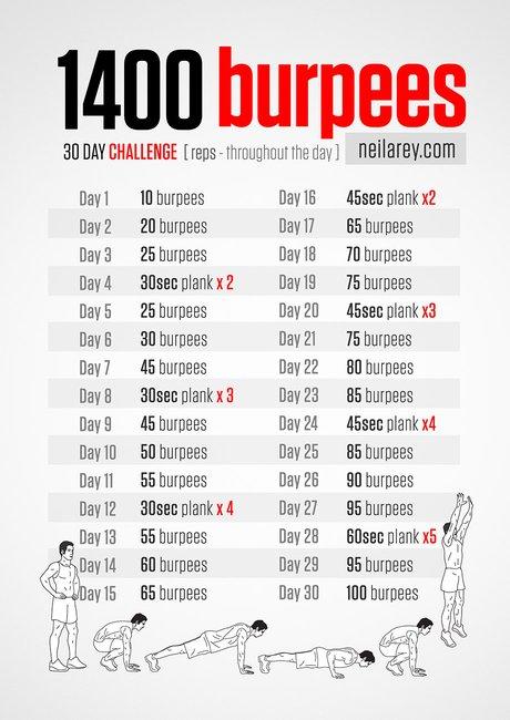 1400 Burpees Challenge