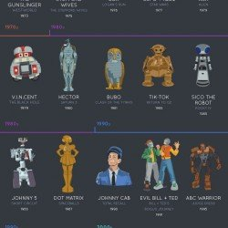 The Evolution of Robots in Film