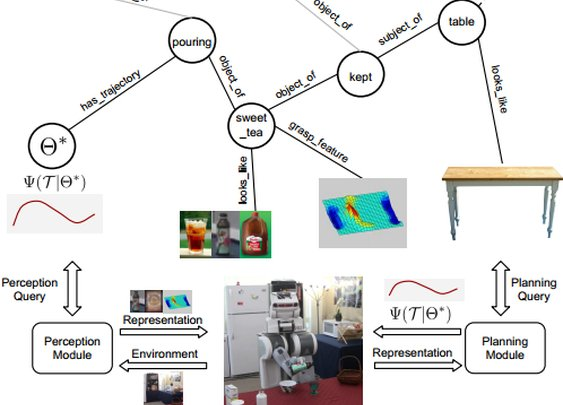 RoboBrain: The World's First Knowledge Engine For Robots | MIT Technology Review