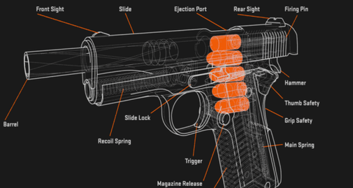 How a Handgun Works