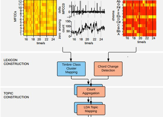 Genetic Data Tools Reveal How Pop Music Evolved In The US