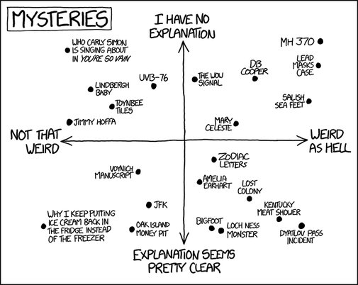 xkcd: Mysteries