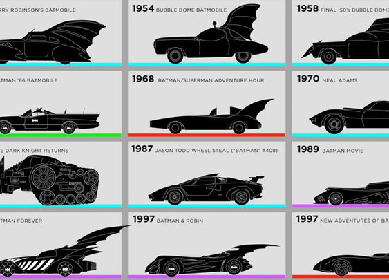 Visual History of the Batmobile