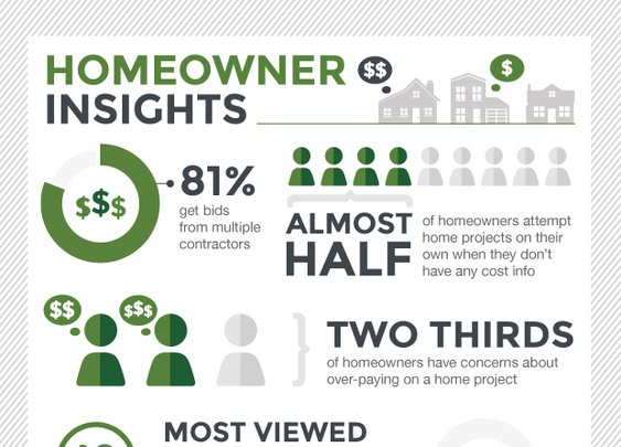 HomeAdvisor | Afraid You'll Overpay for Home Projects?