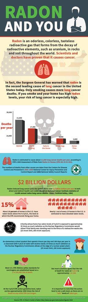 Radon Health Effects Infographic