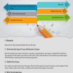 How Academic Writing Can Help | Visual.ly
