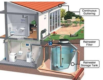 Are Cisterns Right For Everyone?
