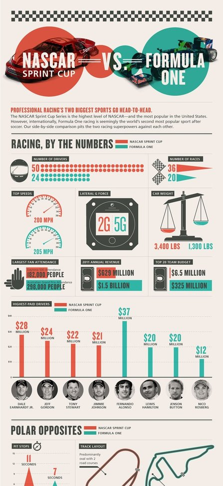 NASCAR vs Formula 1 infographic :: Red Bull - StumbleUpon