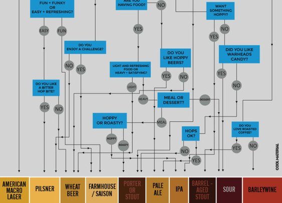 Flowchart: What Style of Beer Should You Drink? | Cool Material