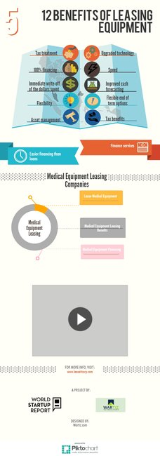 Medical Equipment Leasing | Piktochart Infographic Editor