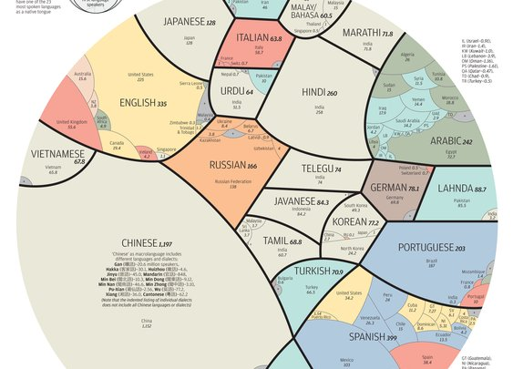 Proportional Map of the Worlds Languages