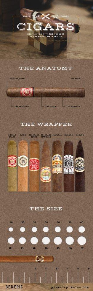 Cigar 101! Get your Cigar Game on Track!