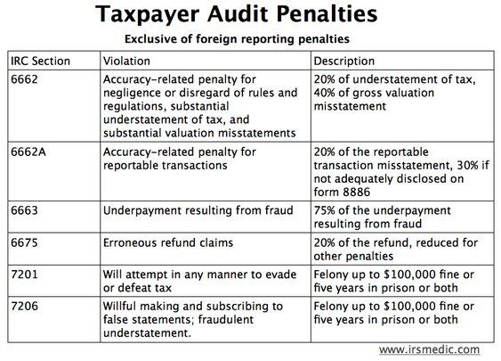 Avoiding Tax Penalties After An IRS Audit - Tips & FAQ's