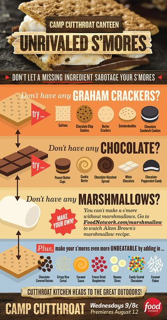 Unrivaled S'mores — INFOGRAPHIC